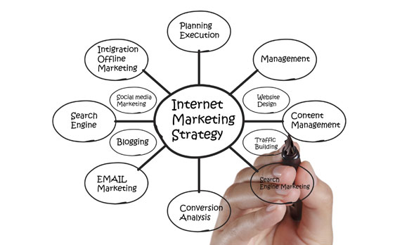 search engine marketing orange county