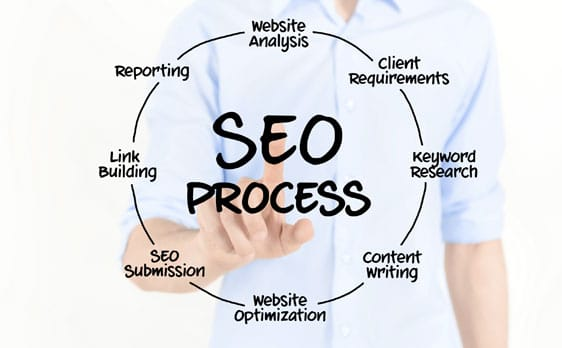 seo process orange county